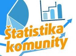 Štatistika komunity: Tikety